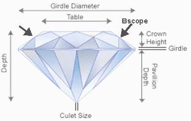 diamond-proportion